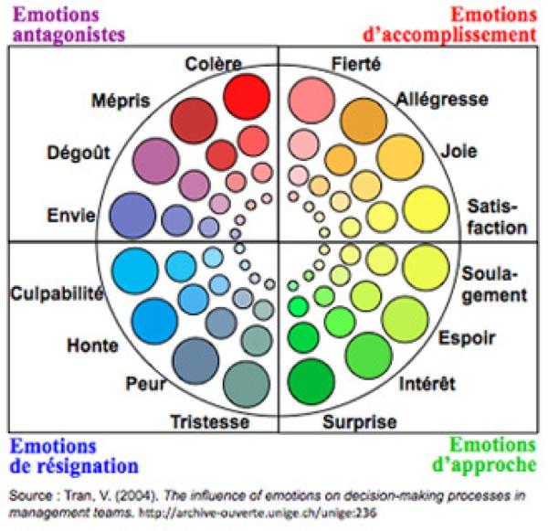 Le travail sur les émotions Rouedes%20emotions%20